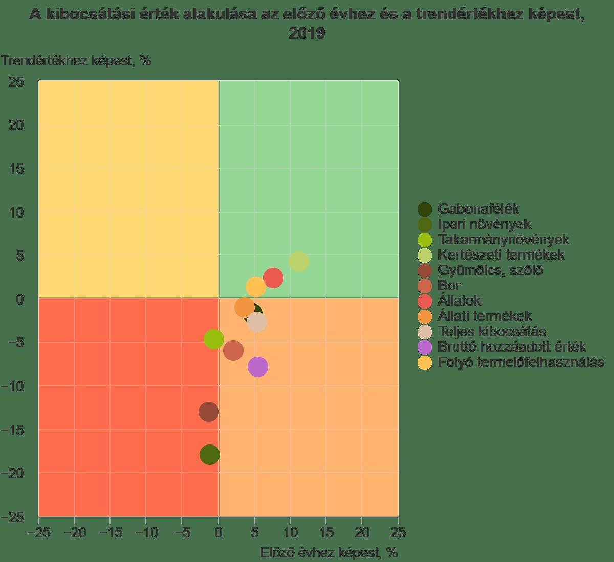 Az ábra vízszintes (x) tengelye a kibocsátási érték előző évihez viszonyított változását, a függőleges (y) tengely pedig a hosszú távú trendtől való eltérést mutatja. A hosszú távú trend meghatározása az elmúlt 10 év lineáris trendfelvételével történt. Ez alapján négy lehetséges pozíciót vehetnek fel a mutatók értékei: trend fölötti és növekszik, trend fölötti és csökken, trend alatti és növekszik, trend alatti és csökken (Forrás: KSH)